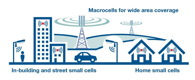 Small Cells & Macro Cells Facilities Graphic