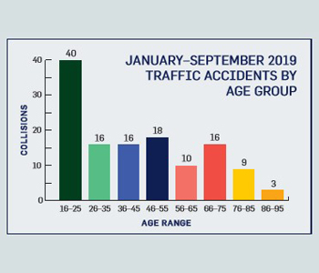 Januray - September Traffic Incidents by Age Group